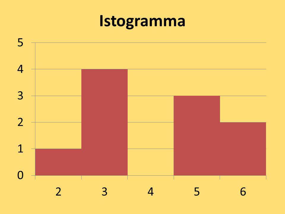 Istogramma