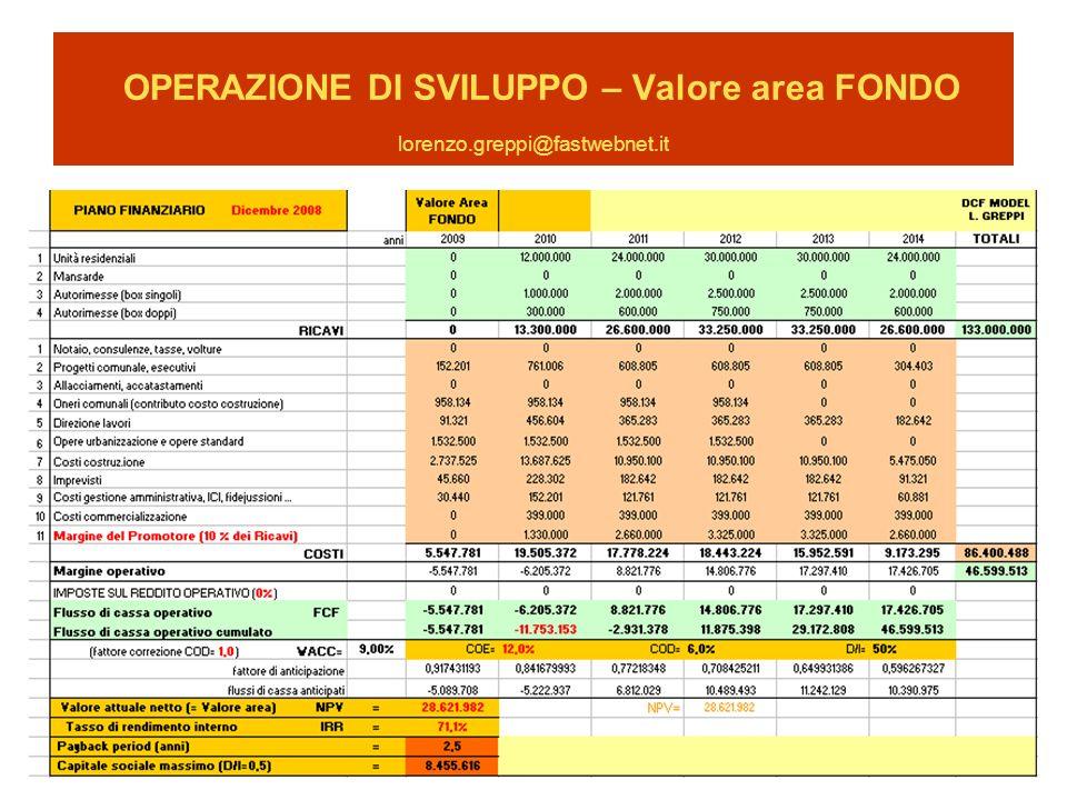 OPERAZIONE DI SVILUPPO – Valore area FONDO lorenzo. greppi@fastwebnet
