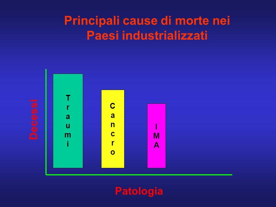 Principali cause di morte nei Paesi industrializzati