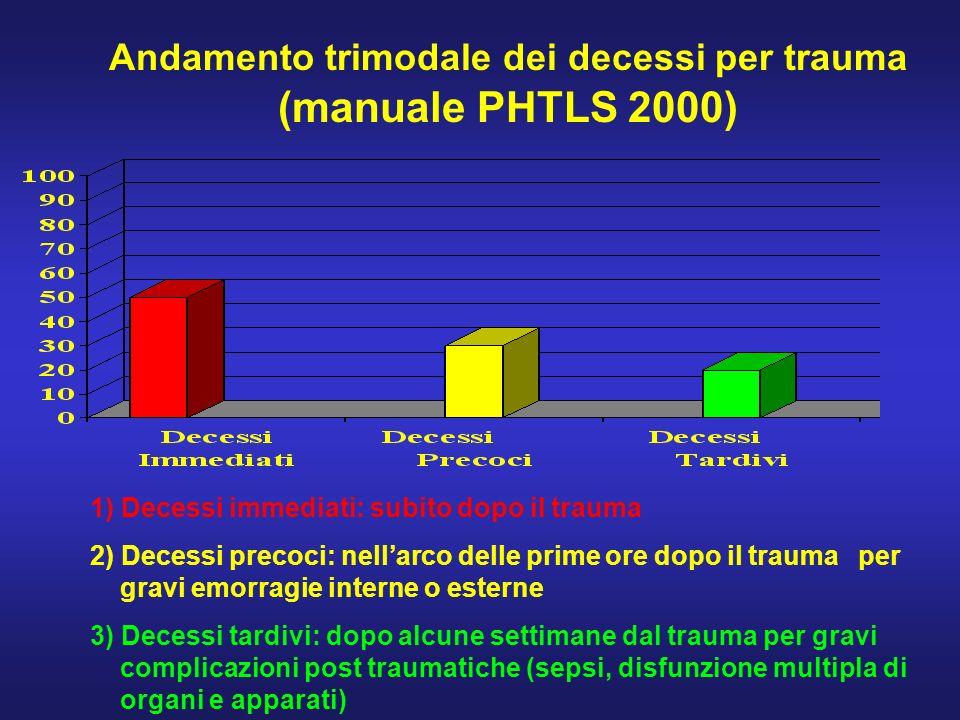 Andamento trimodale dei decessi per trauma (manuale PHTLS 2000)