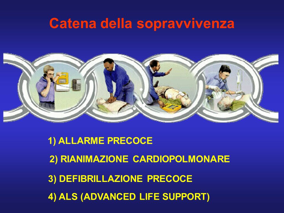Catena della sopravvivenza 2) RIANIMAZIONE CARDIOPOLMONARE