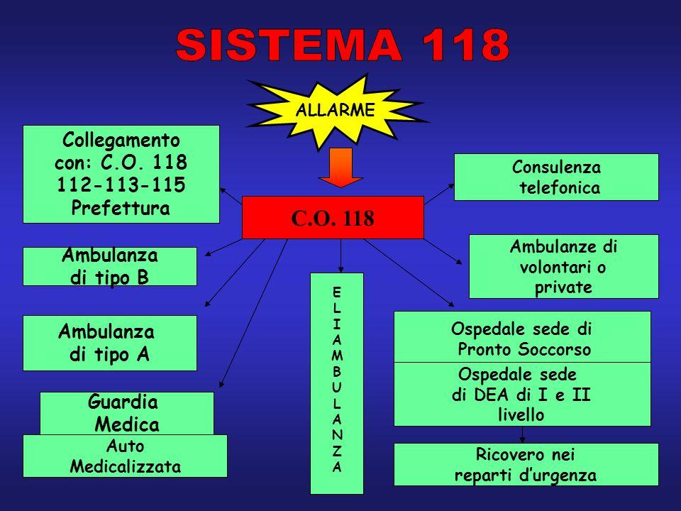 SISTEMA 118 C.O. 118 Collegamento con: C.O. 118 112-113-115 Prefettura
