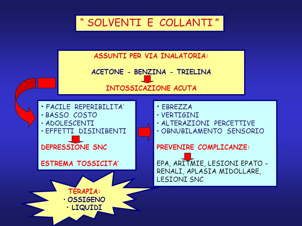 ASSUNTI PER VIA INALATORIA: