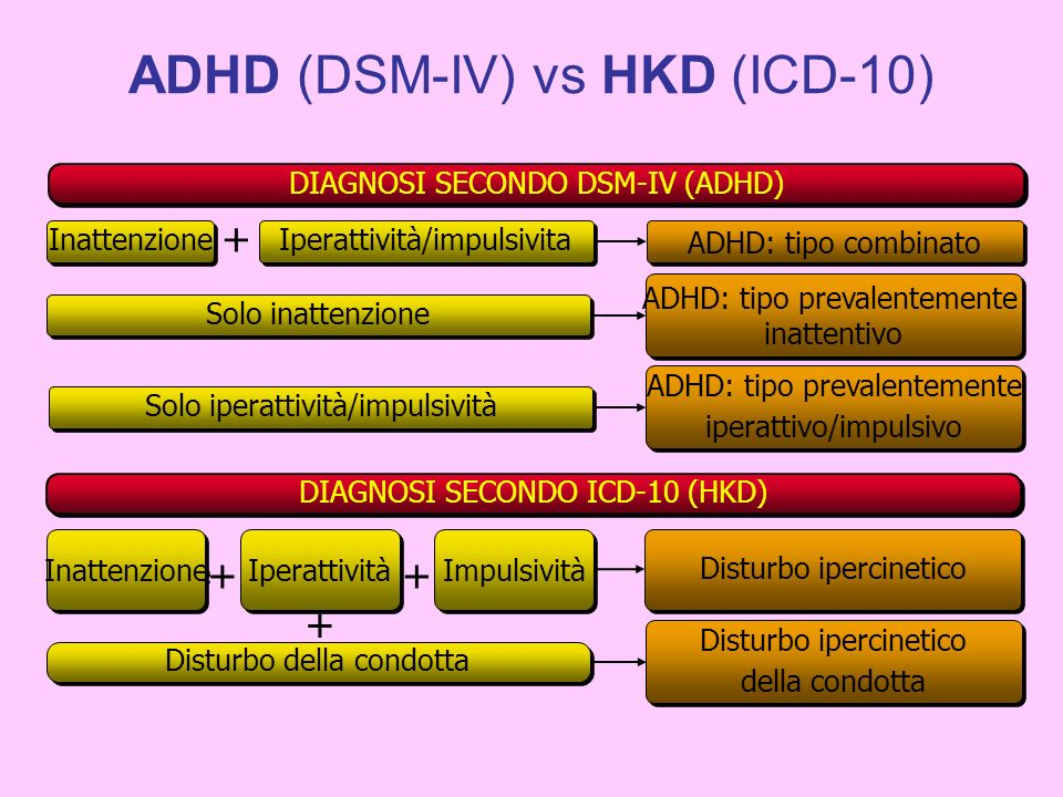 ADHD (DSM-IV) vs HKD (ICD-10)
