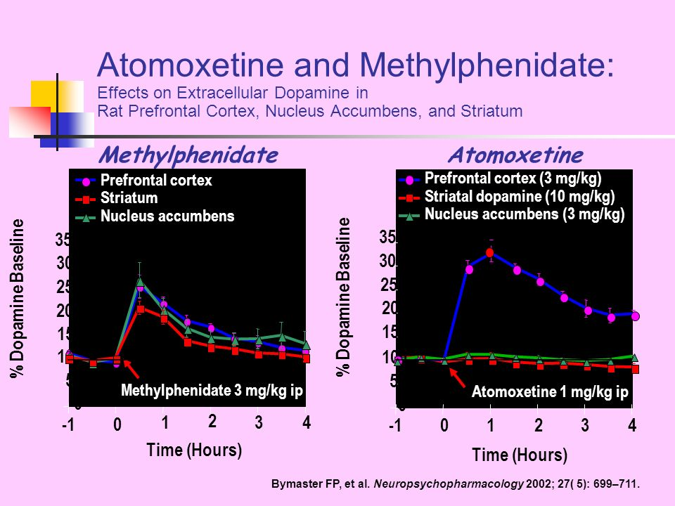 Atomoxetine and Methylphenidate: Effects on Extracellular Dopamine in Rat Prefrontal Cortex, Nucleus Accumbens, and Striatum