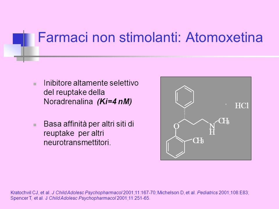 Farmaci non stimolanti: Atomoxetina