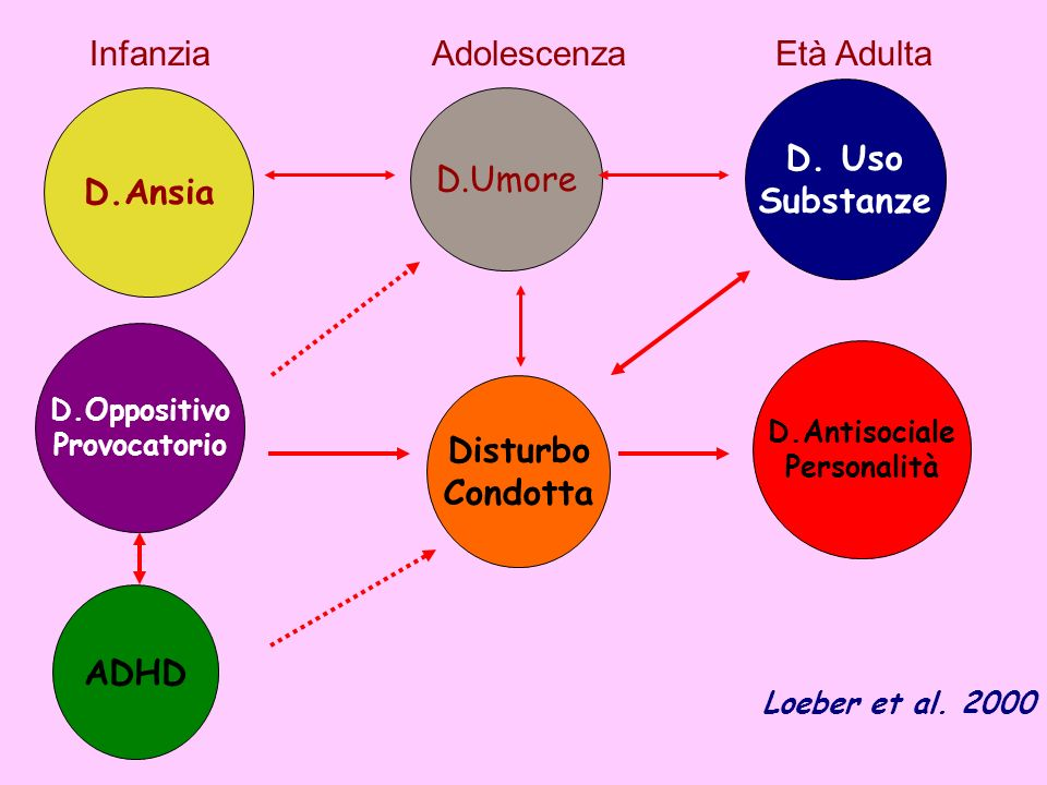 D. Uso Substanze D.Ansia Disturbo Condotta ADHD