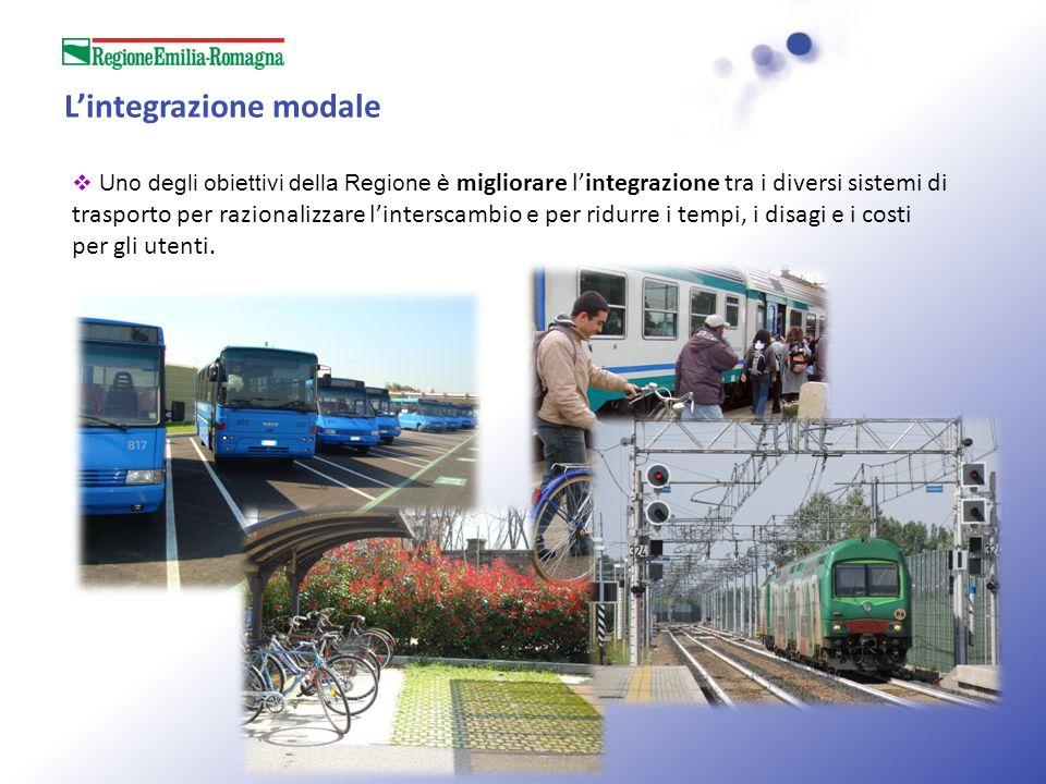 L'integrazione modale
