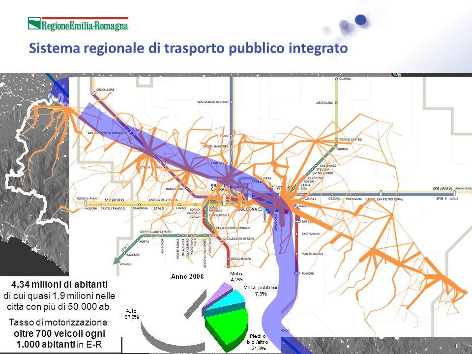 Sistema regionale di trasporto pubblico integrato