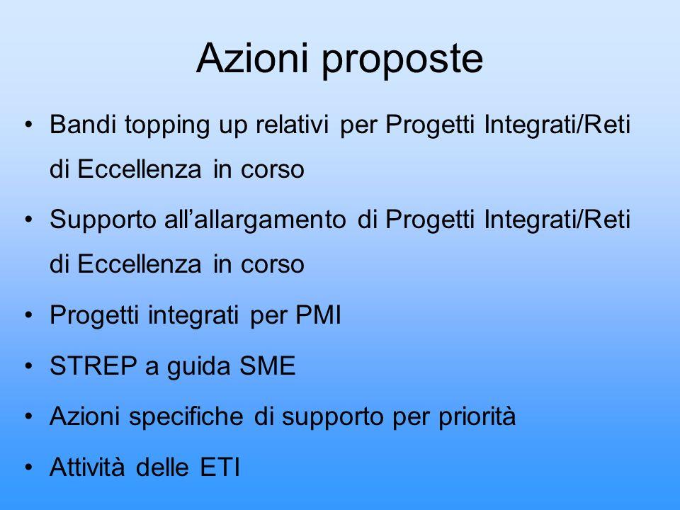 Azioni proposte Bandi topping up relativi per Progetti Integrati/Reti di Eccellenza in corso.