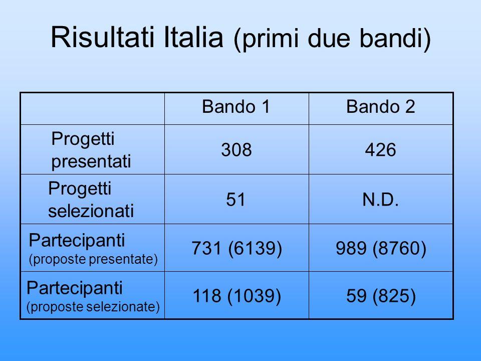 Risultati Italia (primi due bandi)