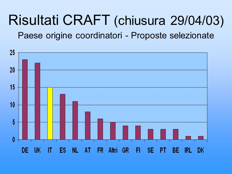 Risultati CRAFT (chiusura 29/04/03) Paese origine coordinatori - Proposte selezionate