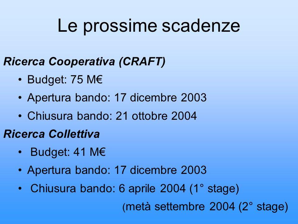 Le prossime scadenze Ricerca Cooperativa (CRAFT) Budget: 75 M€