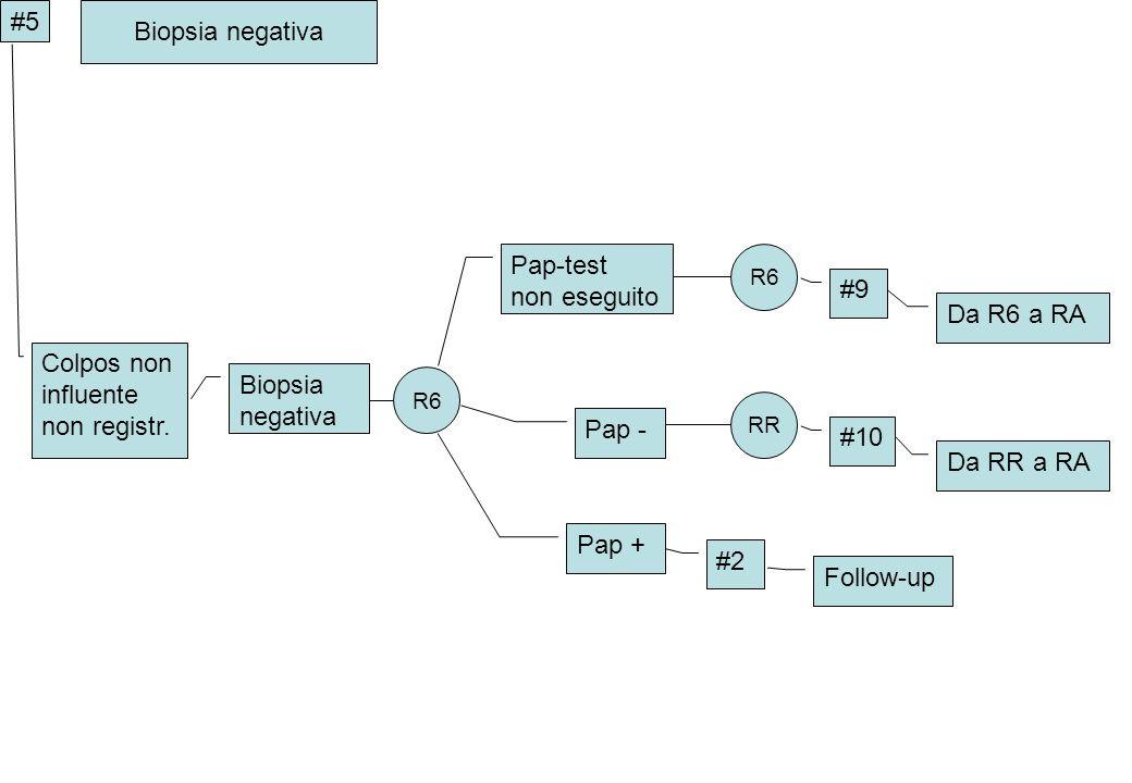 Colpos non influente non registr. Biopsia negativa