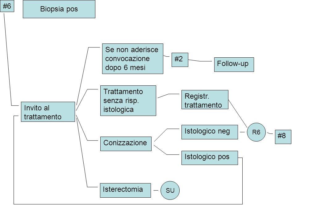 Trattamento senza risp. istologica Registr. trattamento