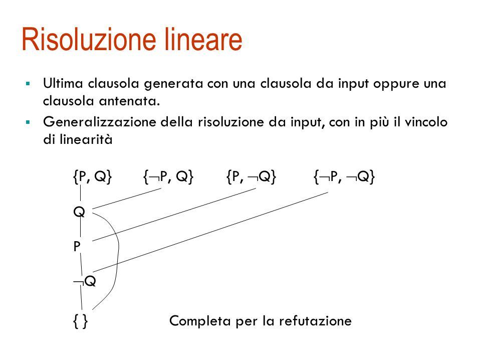 Risoluzione lineare {P, Q} {P, Q} {P, Q} {P, Q}