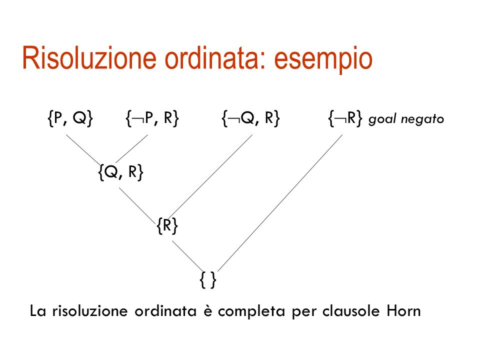 Risoluzione ordinata: esempio