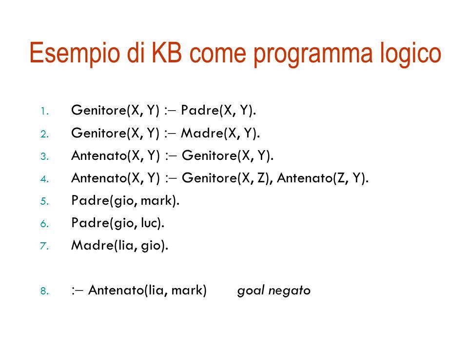 Esempio di KB come programma logico