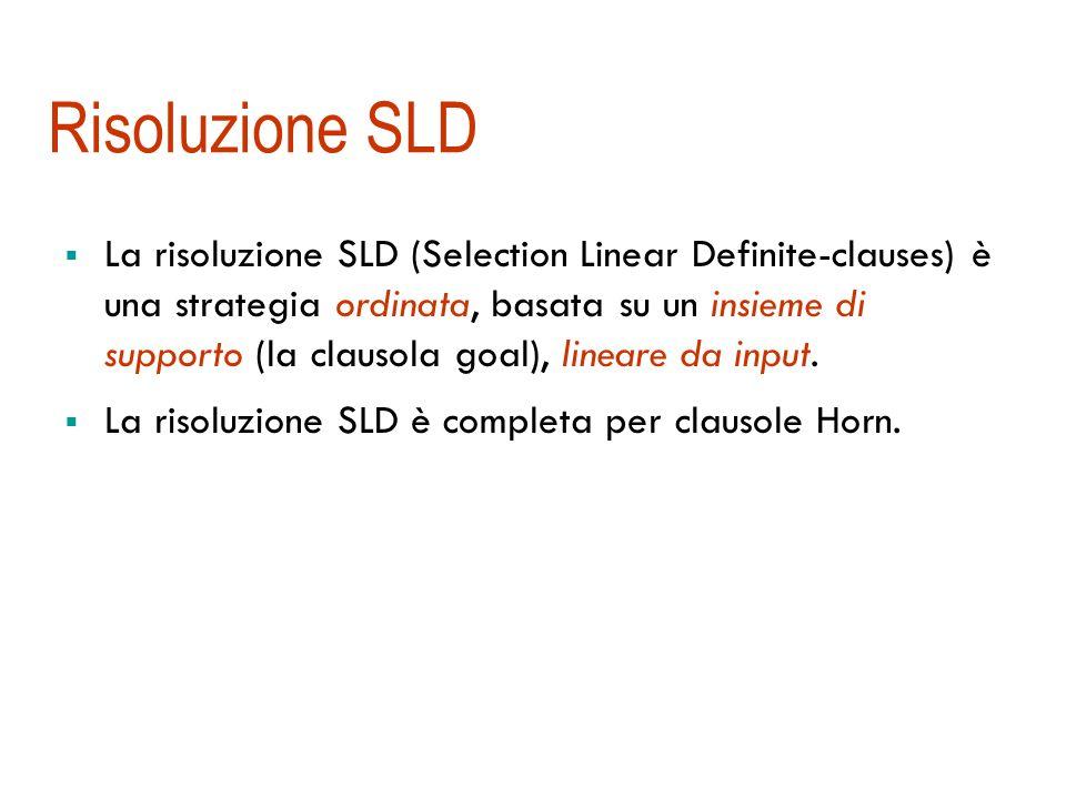 Risoluzione SLD