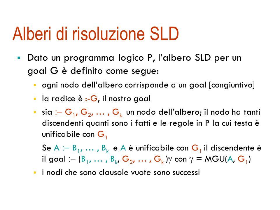 Alberi di risoluzione SLD