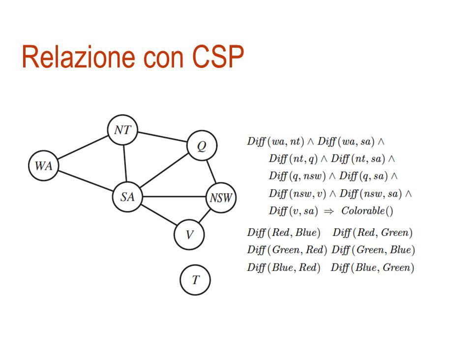 Relazione con CSP