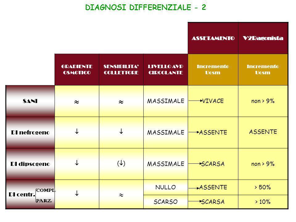 DIAGNOSI DIFFERENZIALE - 2