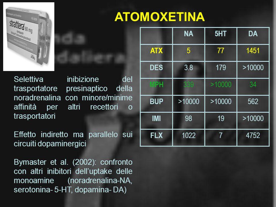 ATOMOXETINA NA 5HT DA ATX 5 77 1451 DES 3.8 179 >10000 MPH 339 34