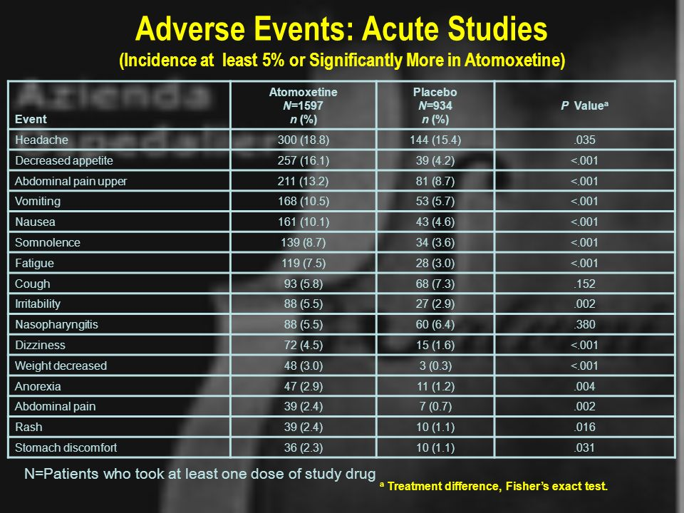 Adverse Events: Acute Studies