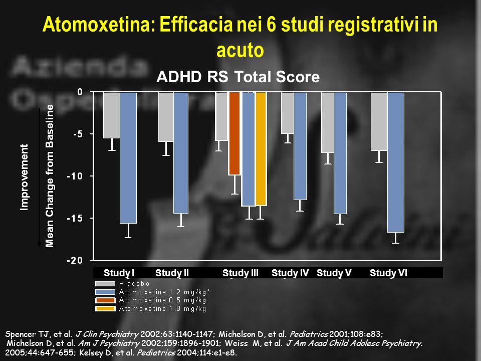 Atomoxetina: Efficacia nei 6 studi registrativi in acuto