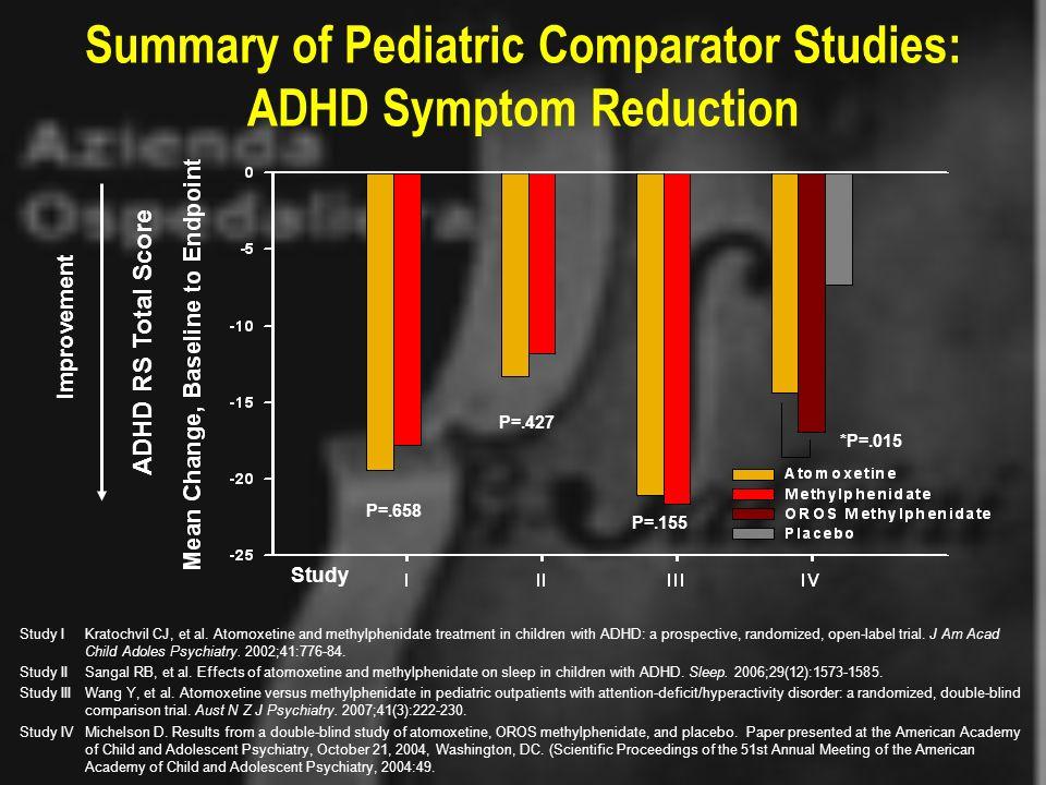 Summary of Pediatric Comparator Studies: ADHD Symptom Reduction