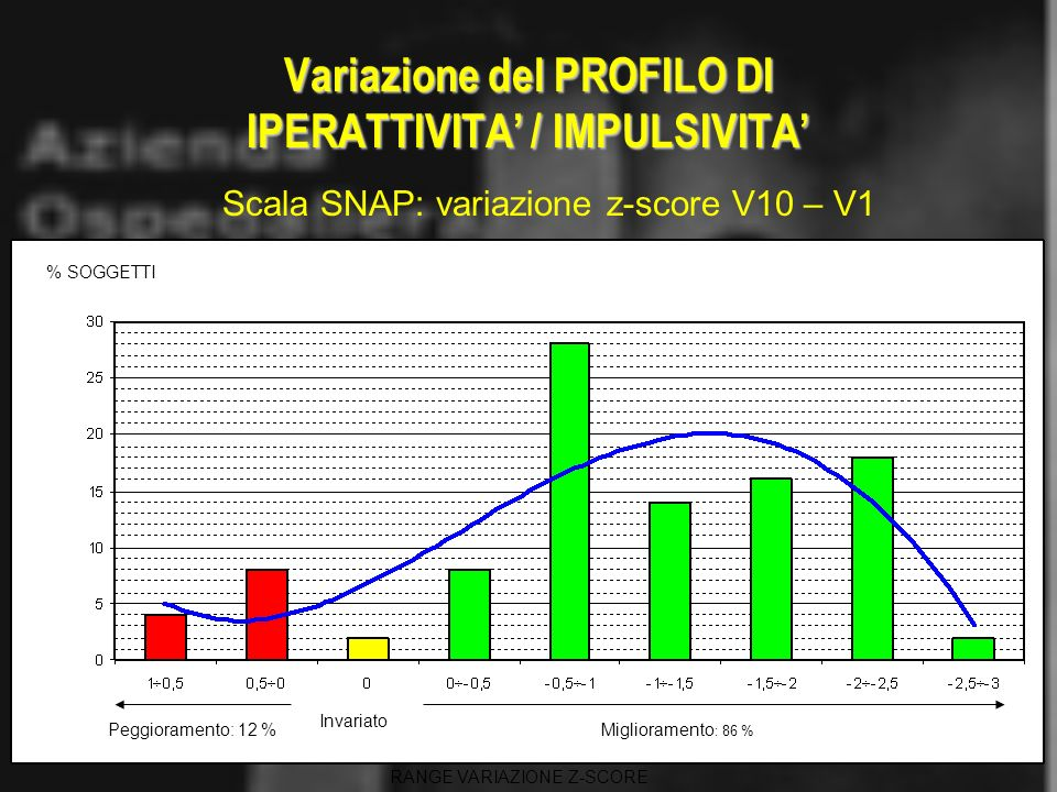 Variazione del PROFILO DI IPERATTIVITA' / IMPULSIVITA'