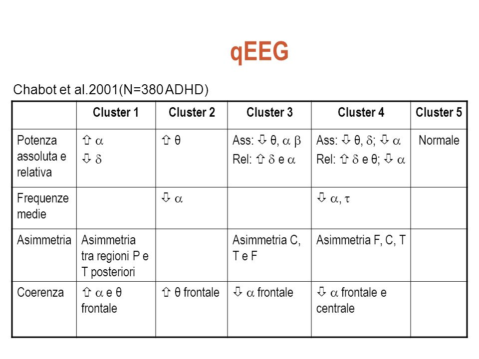 qEEG Chabot et al.2001(N=380 ADHD) Cluster 1 Cluster 2 Cluster 3