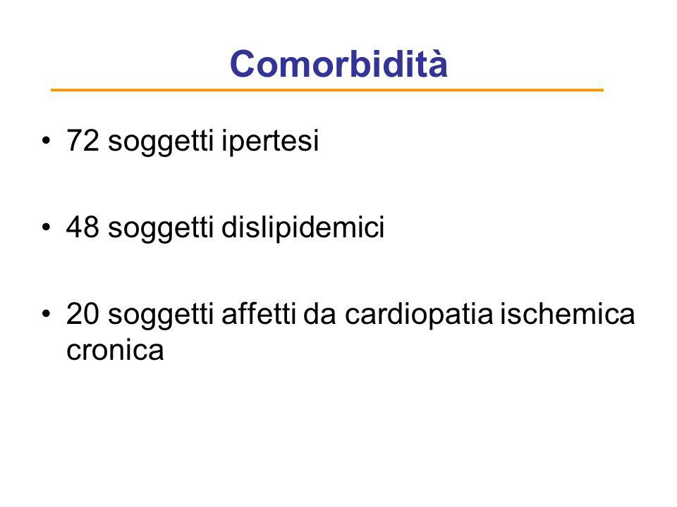 Comorbidità 72 soggetti ipertesi 48 soggetti dislipidemici
