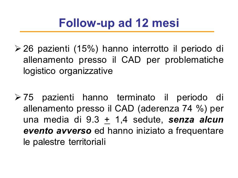 Follow-up ad 12 mesi 26 pazienti (15%) hanno interrotto il periodo di allenamento presso il CAD per problematiche logistico organizzative.