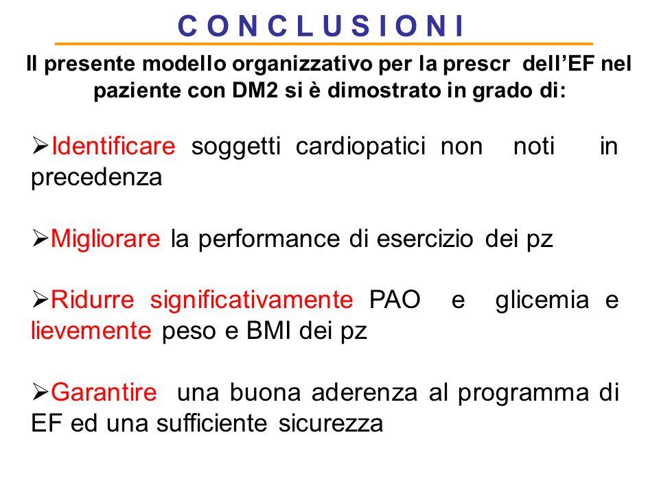 C O N C L U S I O N I Il presente modello organizzativo per la prescr dell'EF nel paziente con DM2 si è dimostrato in grado di: