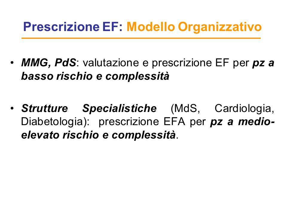 Prescrizione EF: Modello Organizzativo