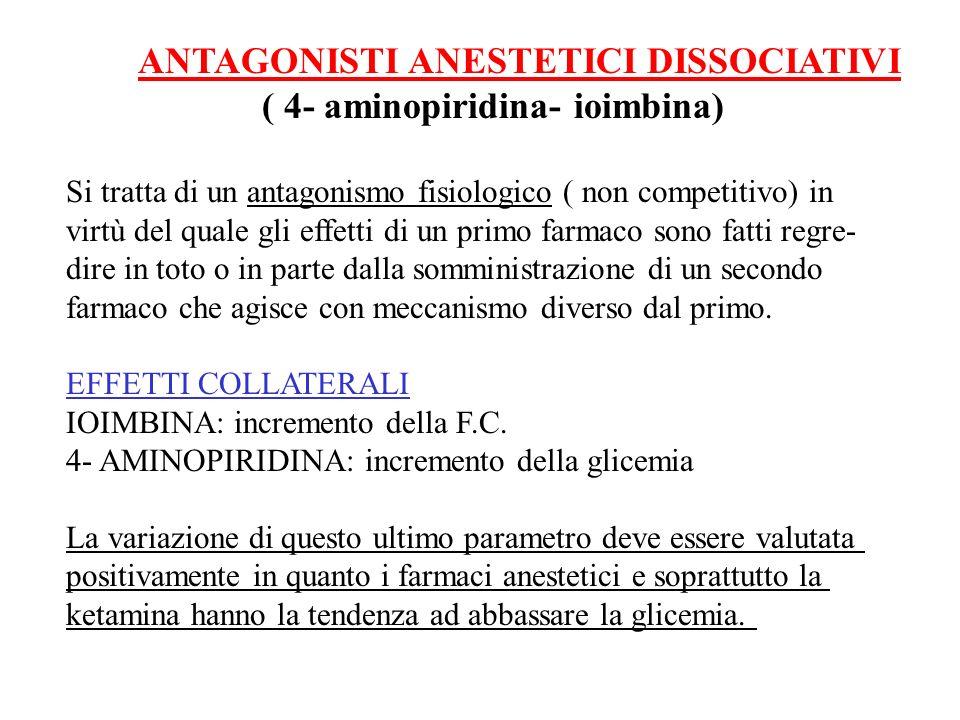( 4- aminopiridina- ioimbina)