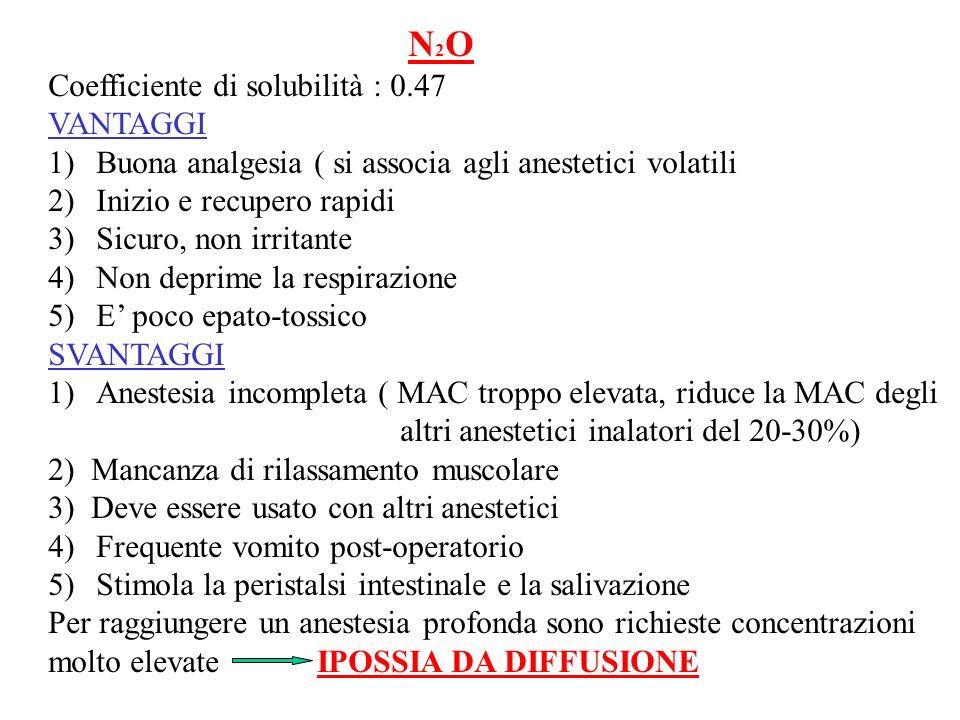 N2O Coefficiente di solubilità : 0.47. VANTAGGI. Buona analgesia ( si associa agli anestetici volatili.