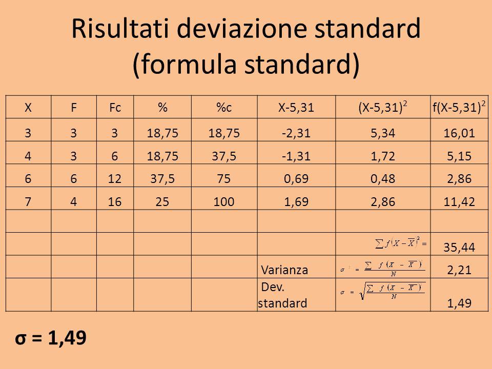 Risultati deviazione standard (formula standard)