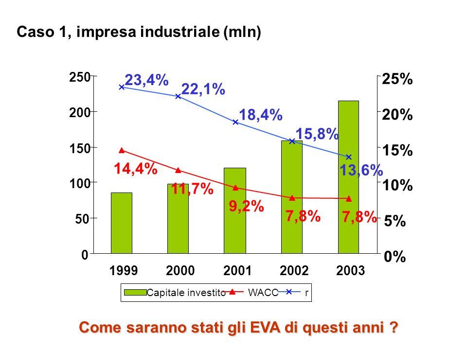Caso 1, impresa industriale (mln)