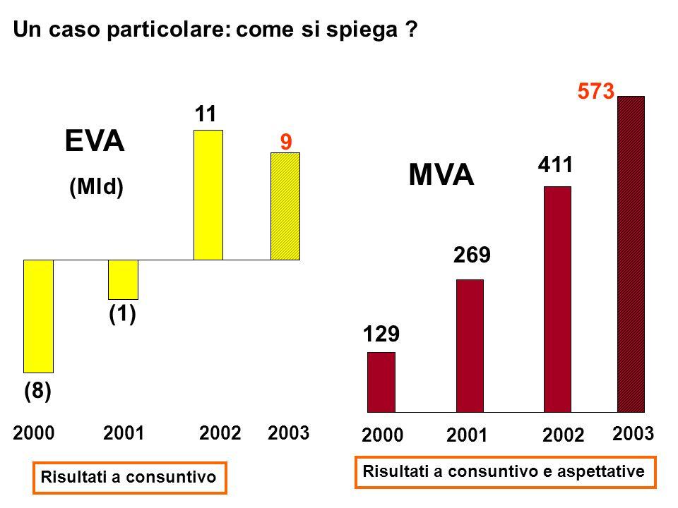 EVA MVA Un caso particolare: come si spiega 573 11 9 411 (Mld) 269