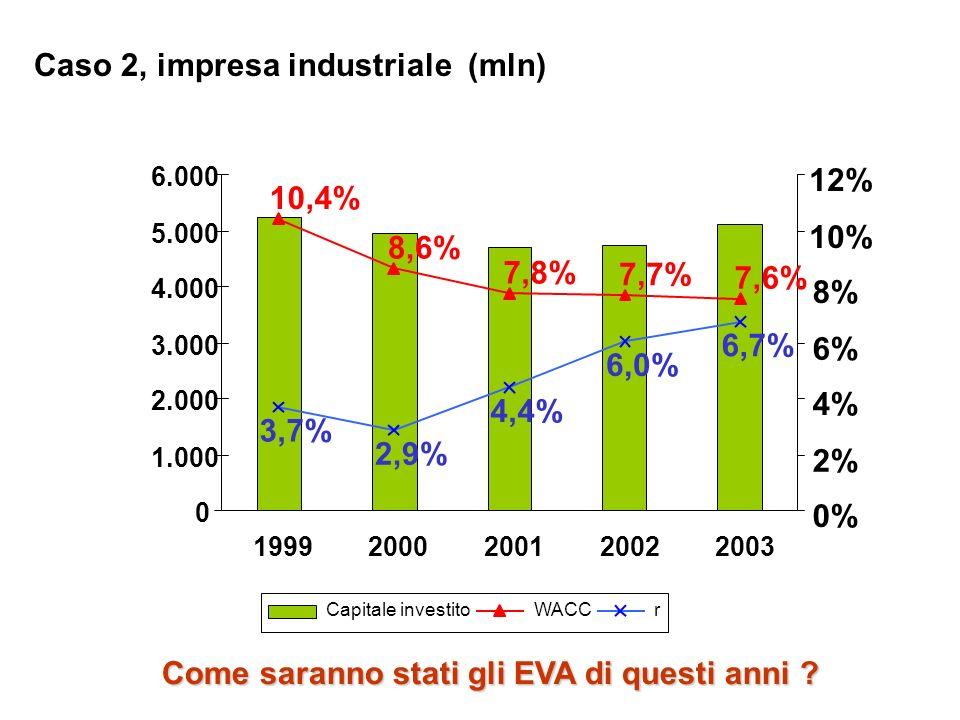 Caso 2, impresa industriale (mln)