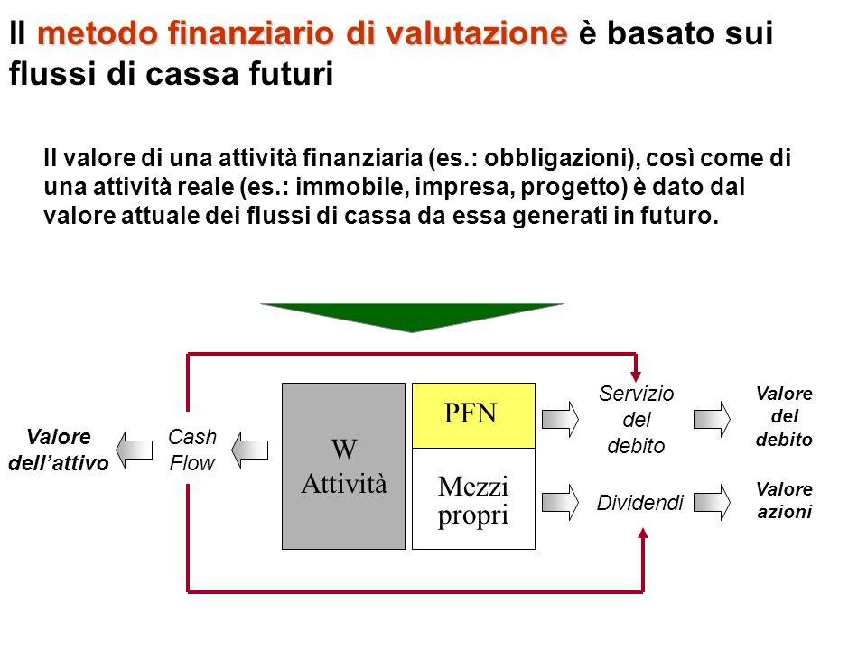 Il metodo finanziario di valutazione è basato sui flussi di cassa futuri