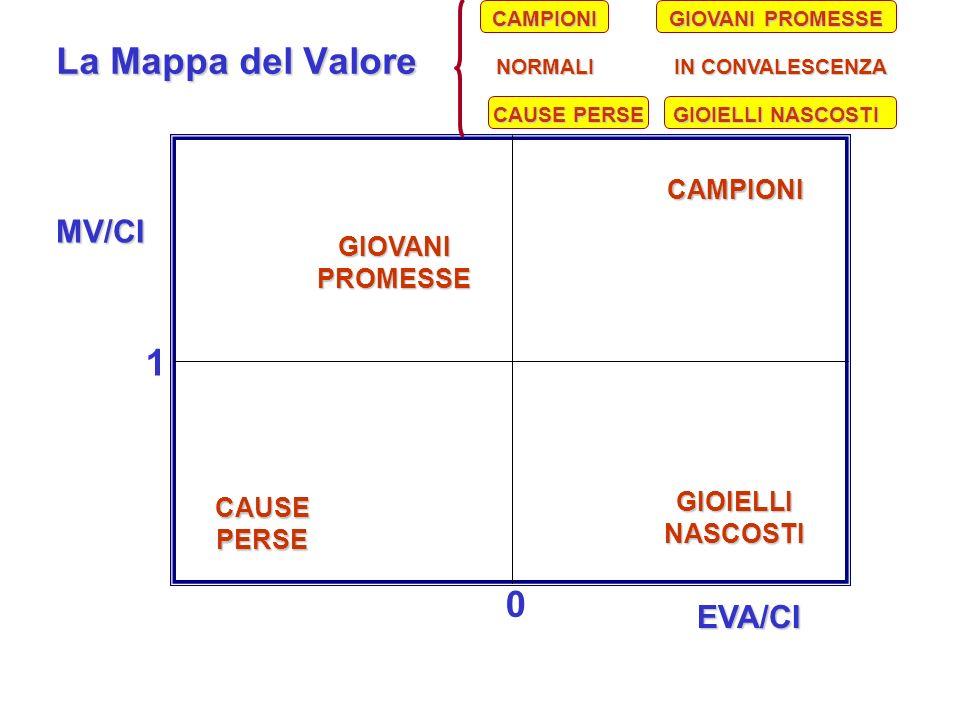 La Mappa del Valore 1 MV/CI EVA/CI CAMPIONI GIOVANI PROMESSE