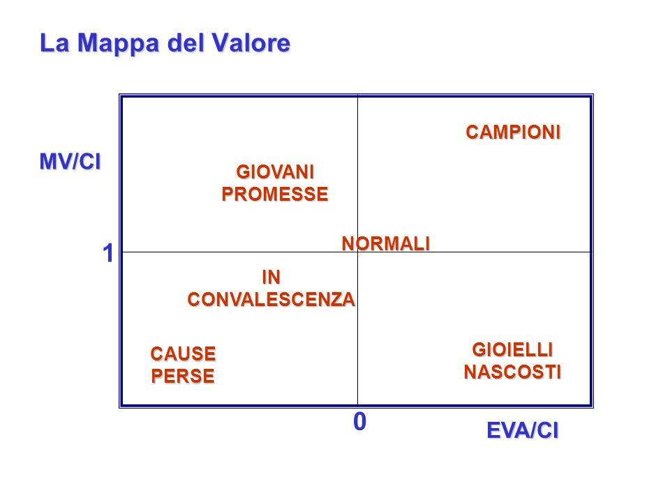La Mappa del Valore 1 MV/CI EVA/CI CAMPIONI GIOVANI PROMESSE NORMALI