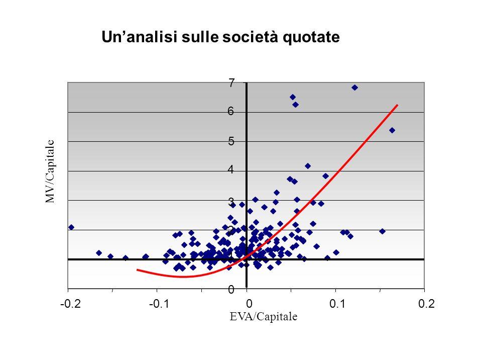 Un'analisi sulle società quotate