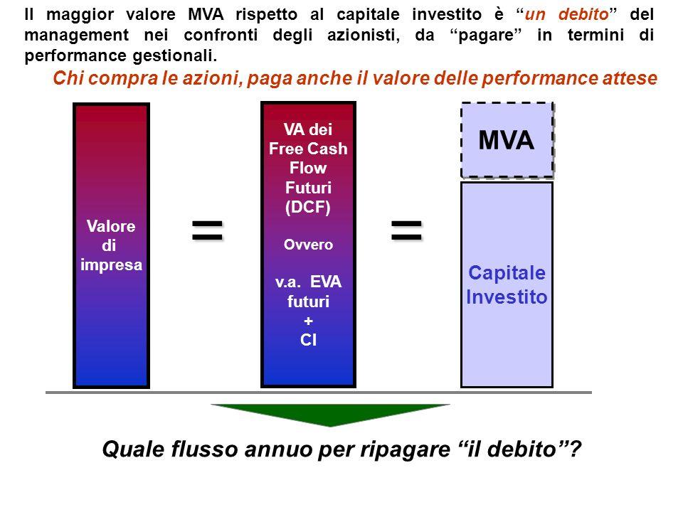Quale flusso annuo per ripagare il debito