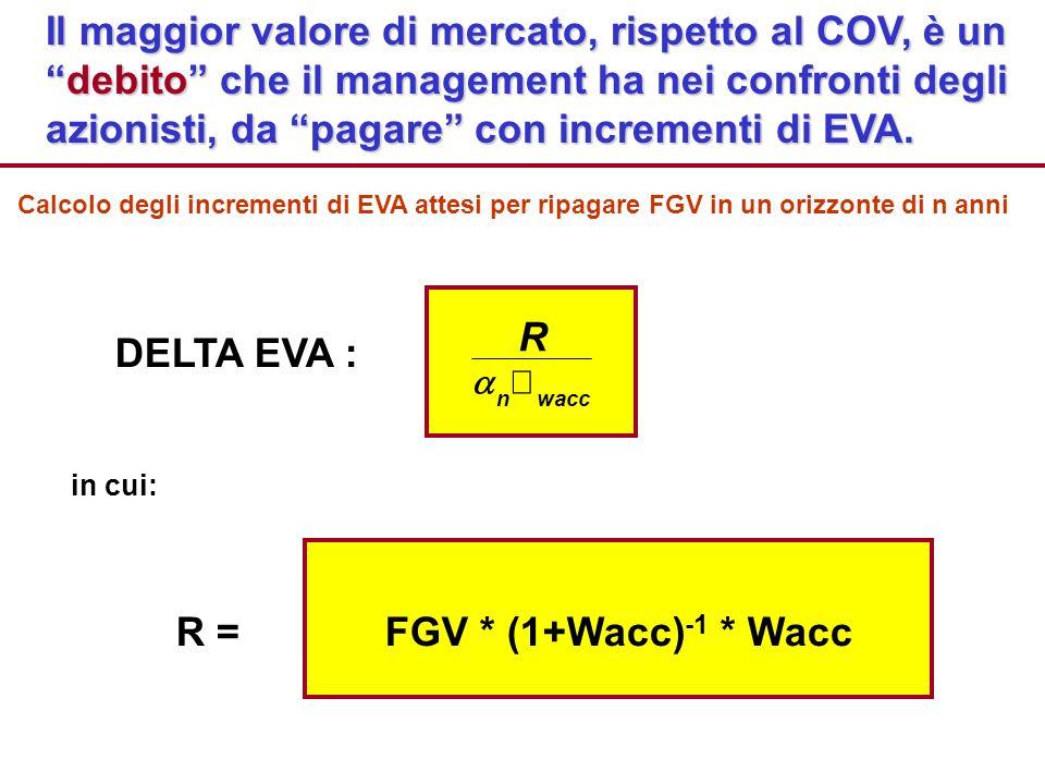 Il maggior valore di mercato, rispetto al COV, è un debito che il management ha nei confronti degli azionisti, da pagare con incrementi di EVA.