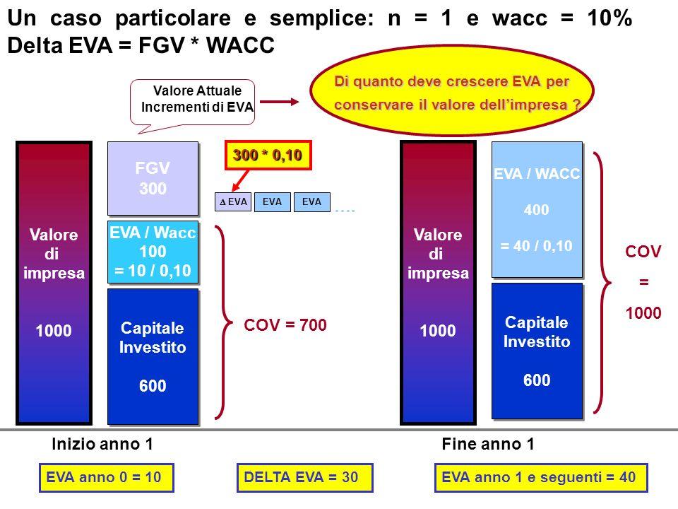 Un caso particolare e semplice: n = 1 e wacc = 10% Delta EVA = FGV