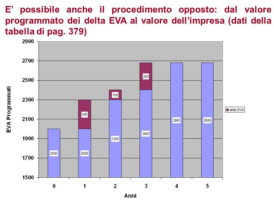 E' possibile anche il procedimento opposto: dal valore programmato dei delta EVA al valore dell'impresa (dati della tabella di pag.